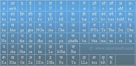 Hindi Character Map
